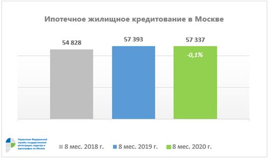 В Москве количество зарегистрированных ипотек выросло на 43% в годовом выражении